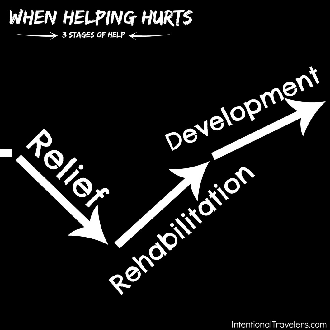 "Three Stages of Help: Relief Rehabilitation Development from ""When Helping Hurts"" 